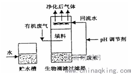 关于工业有机废气污染治理技术的研究
